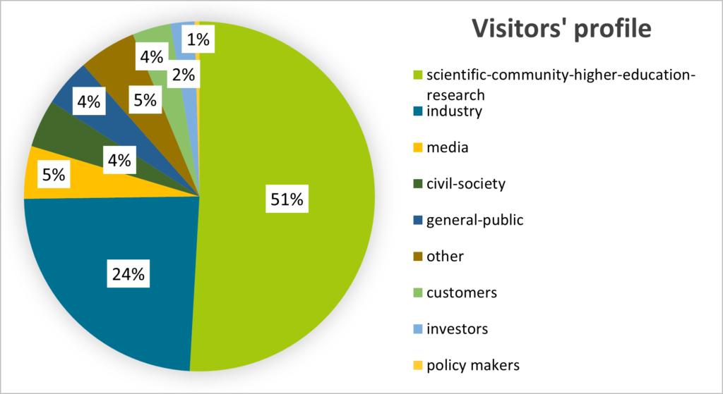 graph explaining data three